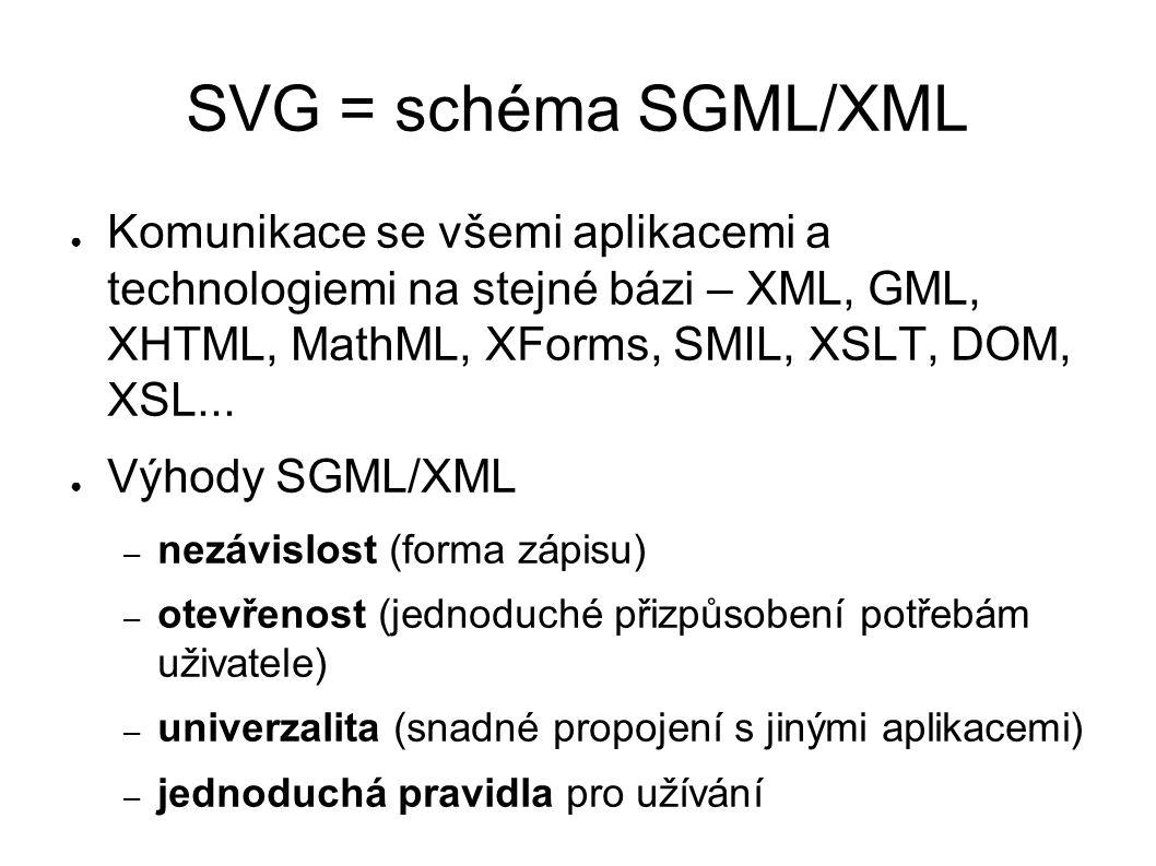 SVG = schéma SGML/XML ● Komunikace se všemi aplikacemi a technologiemi na stejné bázi – XML, GML, XHTML, MathML, XForms, SMIL, XSLT, DOM, XSL...