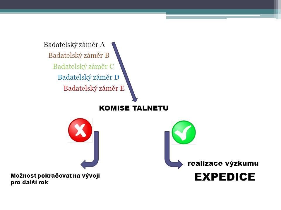 KOMISE TALNETU Badatelský záměr A Badatelský záměr B Badatelský záměr C Badatelský záměr D Badatelský záměr E realizace výzkumu EXPEDICE Možnost pokračovat na vývoji pro další rok
