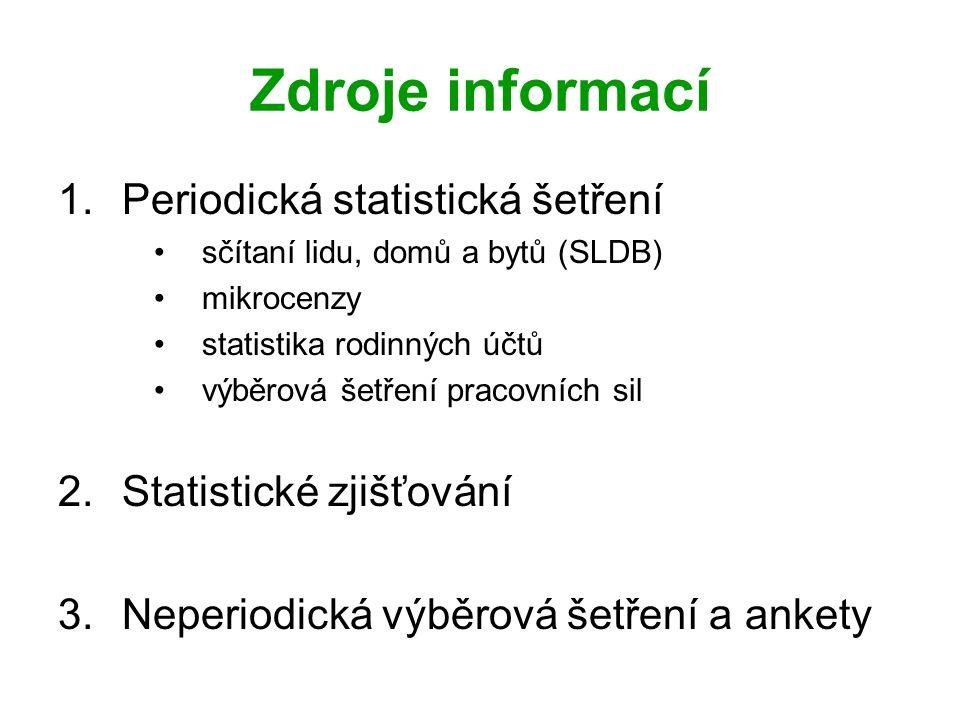 Zdroje informací 1.Periodická statistická šetření sčítaní lidu, domů a bytů (SLDB) mikrocenzy statistika rodinných účtů výběrová šetření pracovních sil 2.Statistické zjišťování 3.Neperiodická výběrová šetření a ankety