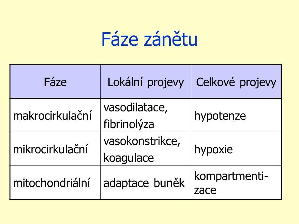 Fáze zánětu FázeLokální projevyCelkové projevy makrocirkulační vasodilatace, fibrinolýza hypotenze mikrocirkulační vasokonstrikce, koagulace hypoxie mitochondriálníadaptace buněk kompartmenti- zace