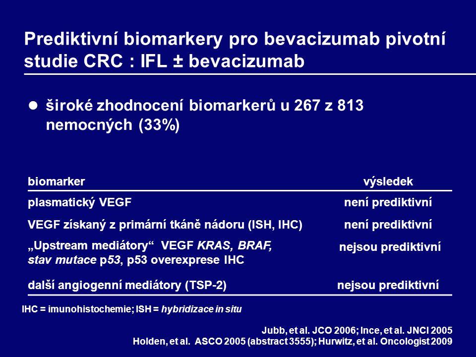 """Prediktivní biomarkery pro bevacizumab pivotní studie CRC : IFL ± bevacizumab široké zhodnocení biomarkerů u 267 z 813 nemocných (33%) biomarkervýsledek plasmatický VEGFnení prediktivní VEGF získaný z primární tkáně nádoru (ISH, IHC)není prediktivní """"Upstream mediátory VEGF KRAS, BRAF, stav mutace p53, p53 overexprese IHC nejsou prediktivní další angiogenní mediátory (TSP-2)nejsou prediktivní Jubb, et al."""