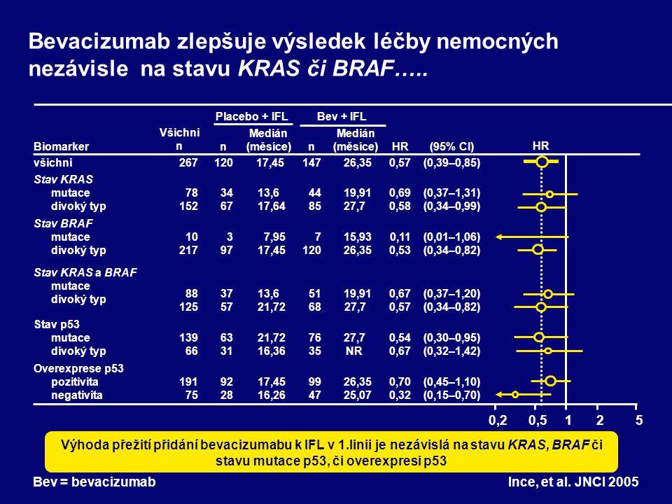 Bevacizumab zlepšuje výsledek léčby nemocných nezávisle na stavu KRAS či BRAF…..