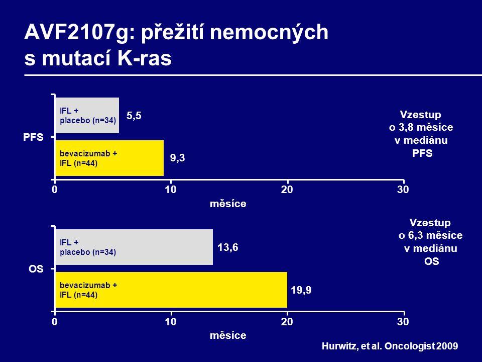 PFS 0102030 měsíce 5,55,5 9,39,3 IFL + placebo (n=34) bevacizumab + IFL (n=44) OS měsíce 13,6 19,9 IFL + placebo (n=34) bevacizumab + IFL (n=44) 0102030 AVF2107g: přežití nemocných s mutací K-ras Vzestup o 3,8 měsíce v mediánu PFS Hurwitz, et al.