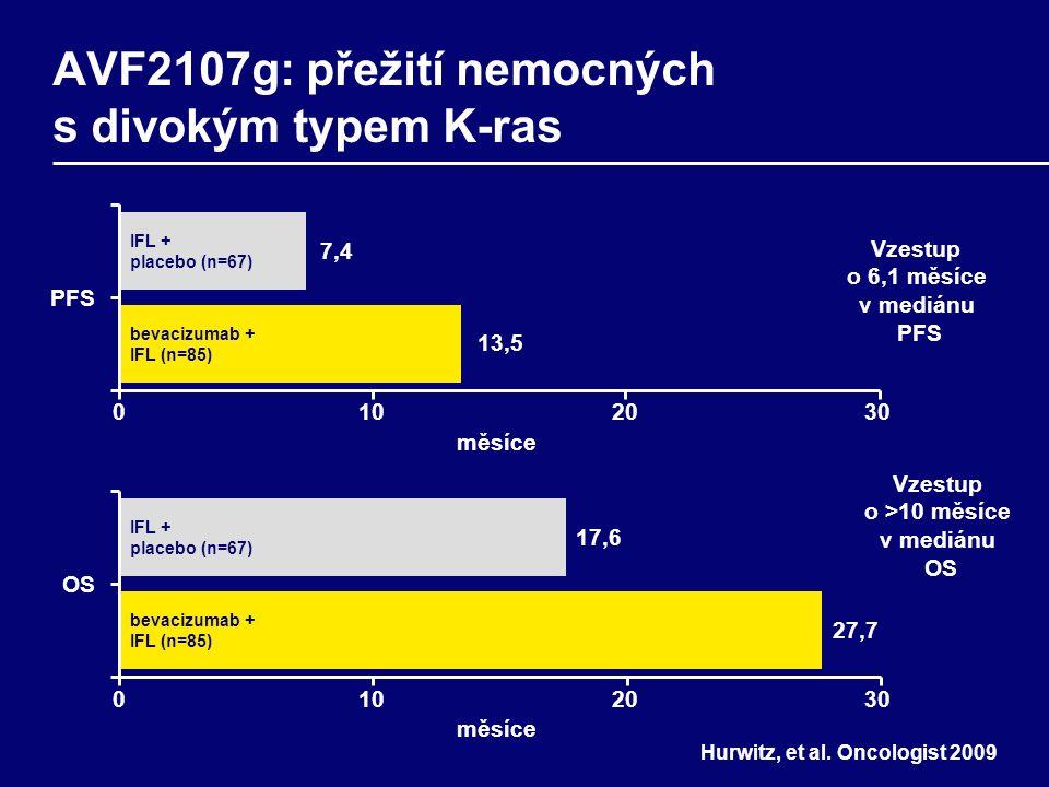 PFS 0102030 měsíce 7,47,4 IFL + placebo (n=67) bevacizumab + IFL (n=85) OS měsíce 17,6 27,7 IFL + placebo (n=67) bevacizumab + IFL (n=85) 0102030 13,5 Hurwitz, et al.