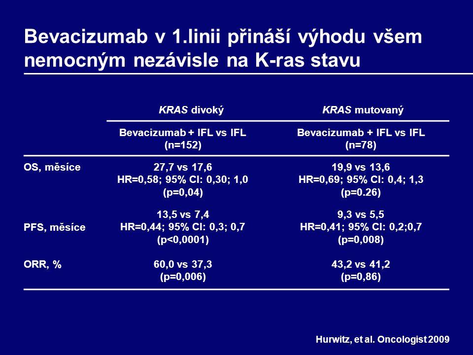 Bevacizumab v 1.linii přináší výhodu všem nemocným nezávisle na K-ras stavu KRAS divokýKRAS mutovaný Bevacizumab + IFL vs IFL (n=152) Bevacizumab + IFL vs IFL (n=78) OS, měsíce27,7 vs 17,6 HR=0,58; 95% CI: 0,30; 1,0 (p=0,04) 19,9 vs 13,6 HR=0,69; 95% CI: 0,4; 1,3 (p=0.26) PFS, měsíce 13,5 vs 7,4 HR=0,44; 95% CI: 0,3; 0,7 (p<0,0001) 9,3 vs 5,5 HR=0,41; 95% CI: 0,2;0,7 (p=0,008) ORR, %60,0 vs 37,3 (p=0,006) 43,2 vs 41,2 (p=0,86) Hurwitz, et al.
