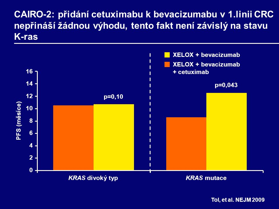 16 14 12 10 8 6 4 2 0 PFS (měsíce) KRAS divoký typKRAS mutace 10.5 p=0,10 12.5 8.6 10.7 XELOX + bevacizumab XELOX + bevacizumab + cetuximab Tol, et al.