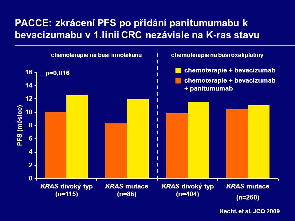 16 14 12 10 8 6 4 2 0 PFS (měsíce) chemoterapie na basi irinotekanuchemoterapie na basi oxaliplatiny HR (95% CI): 1.50 (0.82–2.76) p=0,016 HR (95% CI): 1.25 (0.91–1.71) HR (95% CI): 1.36 (1.04–1.77) HR (95% CI): 1.19 (0.65–2.21) PACCE: zkrácení PFS po přidání panitumumabu k bevacizumabu v 1.linii CRC nezávisle na K-ras stavu KRAS divoký typ (n=115) KRAS mutace (n=86) KRAS divoký typ (n=404) KRAS mutace (n=260) chemoterapie + bevacizumab chemoterapie + bevacizumab + panitumumab Hecht, et al.