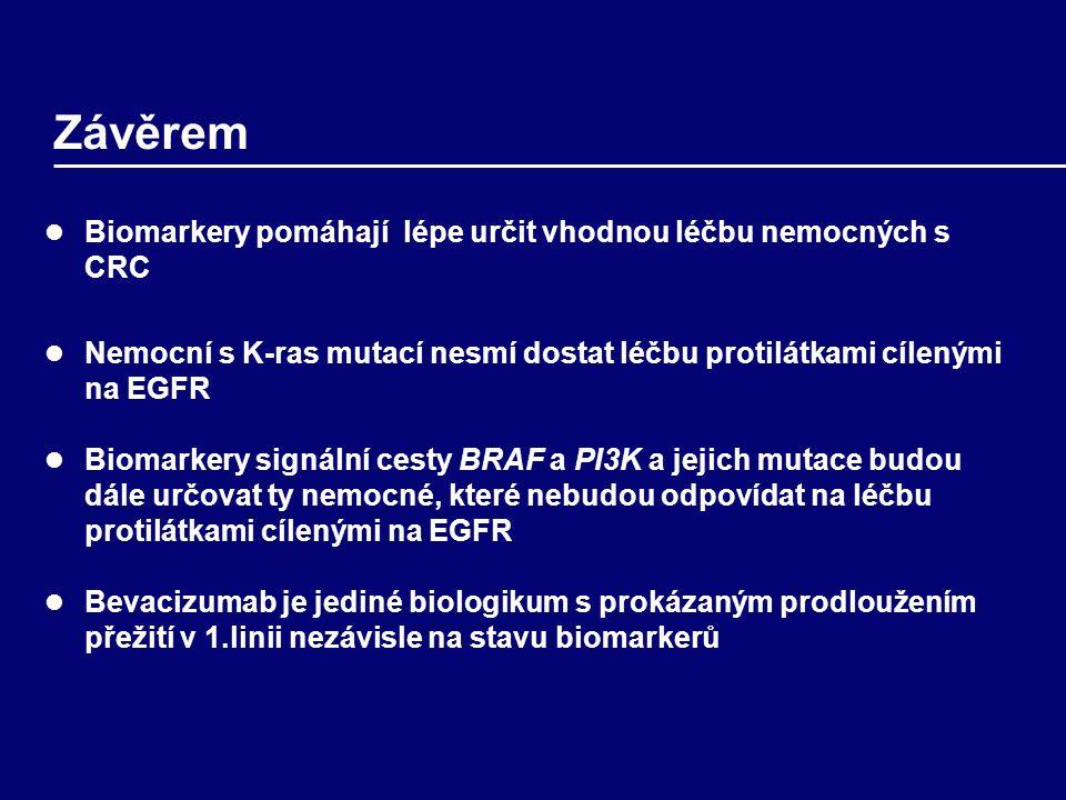 Závěrem Biomarkery pomáhají lépe určit vhodnou léčbu nemocných s CRC Nemocní s K-ras mutací nesmí dostat léčbu protilátkami cílenými na EGFR Biomarkery signální cesty BRAF a PI3K a jejich mutace budou dále určovat ty nemocné, které nebudou odpovídat na léčbu protilátkami cílenými na EGFR Bevacizumab je jediné biologikum s prokázaným prodloužením přežití v 1.linii nezávisle na stavu biomarkerů