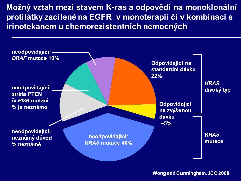 Nemocní s nádorovou mutací KRAS nemají výhodu z podání cetuximabu v 1.linii léčby mCRC: studie CRYSTAL KRAS divoký typKRAS mutovaný Cetuximab + FOLFIRI vs FOLFIRI (n=172) Cetuximab + FOLFIRI vs FOLFIRI (n=105) OS, měsíce 24,9 vs 21,0 HR=0,84; 95% CI: 0,64; 1,10 (p=0,22) 17,5 vs 17,7 HR=1,03; 95%CI 0,74;1,44 (p=0,85) PFS, měsíce 9.9 vs 8.7 HR=0,68; 95% CI: 0.51; 0,93 (p=0.017) 7,6 vs 8,1 HR=1,07; 95% CI: 0,71;1.61 (p=0,75) ORR, %59 vs 43 HR=1,91; 95% CI: 0,80 (p=0,003) 36 vs 40 HR=0.80; 95% CI: 0,44; 1,44 (p=0,46) Rougier, et al.