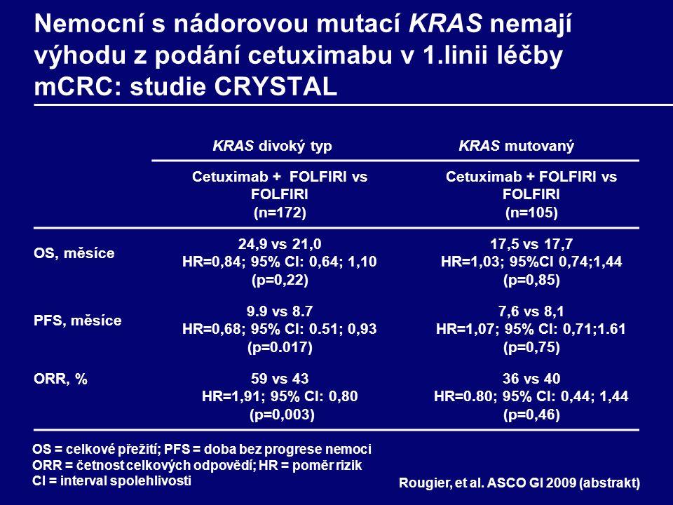 Nemocní s nádorovou mutací KRAS nemají výhodu z podání cetuximabu v 1.linii léčby mCRC : studie OPUS KRAS divoký typKRAS mutovaný Cetuximab + FOLFOX4 vs FOLFOX4 (n=134) Cetuximab plus FOLFOX4 vs FOLFOX4 (n=99) OS, měsíceNR PFS, měsíce7,7 vs 7,2 HR=0,57, 95% CI: 0,36, 0,91 (p=0,016) 5,5 vs 8,6 HR=1,83, 95% CI: 1.09, 3,06 (p=0,019) ORR, %61 vs 37 OR=2,54, 95% CI: 1,24, 5,23 (p=0,011) 33 vs 49 OR=0,51, 95% CI: 0,22, 1,15 (p=0,106) Bokemeyer, et al.