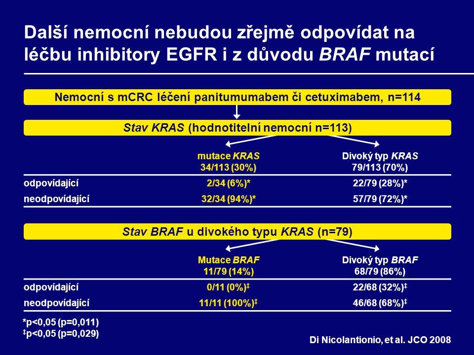 Mutace BRAF 11/79 (14%) Divoký typ BRAF 68/79 (86%) odpovídající0/11 (0%) ‡ 22/68 (32%) ‡ neodpovídající11/11 (100%) ‡ 46/68 (68%) ‡ mutace KRAS 34/113 (30%) Divoký typ KRAS 79/113 (70%) odpovídající2/34 (6%)*22/79 (28%)* neodpovídající32/34 (94%)*57/79 (72%)* Další nemocní nebudou zřejmě odpovídat na léčbu inhibitory EGFR i z důvodu BRAF mutací Stav BRAF u divokého typu KRAS (n=79) Stav KRAS (hodnotitelní nemocní n=113) Nemocní s mCRC léčení panitumumabem či cetuximabem, n=114 *p<0,05 (p=0,011) ‡ p<0,05 (p=0,029) Di Nicolantionio, et al.