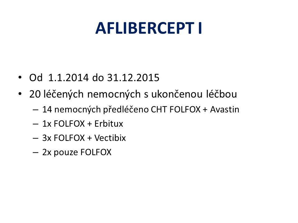AFLIBERCEPT I Od 1.1.2014 do 31.12.2015 20 léčených nemocných s ukončenou léčbou – 14 nemocných předléčeno CHT FOLFOX + Avastin – 1x FOLFOX + Erbitux – 3x FOLFOX + Vectibix – 2x pouze FOLFOX