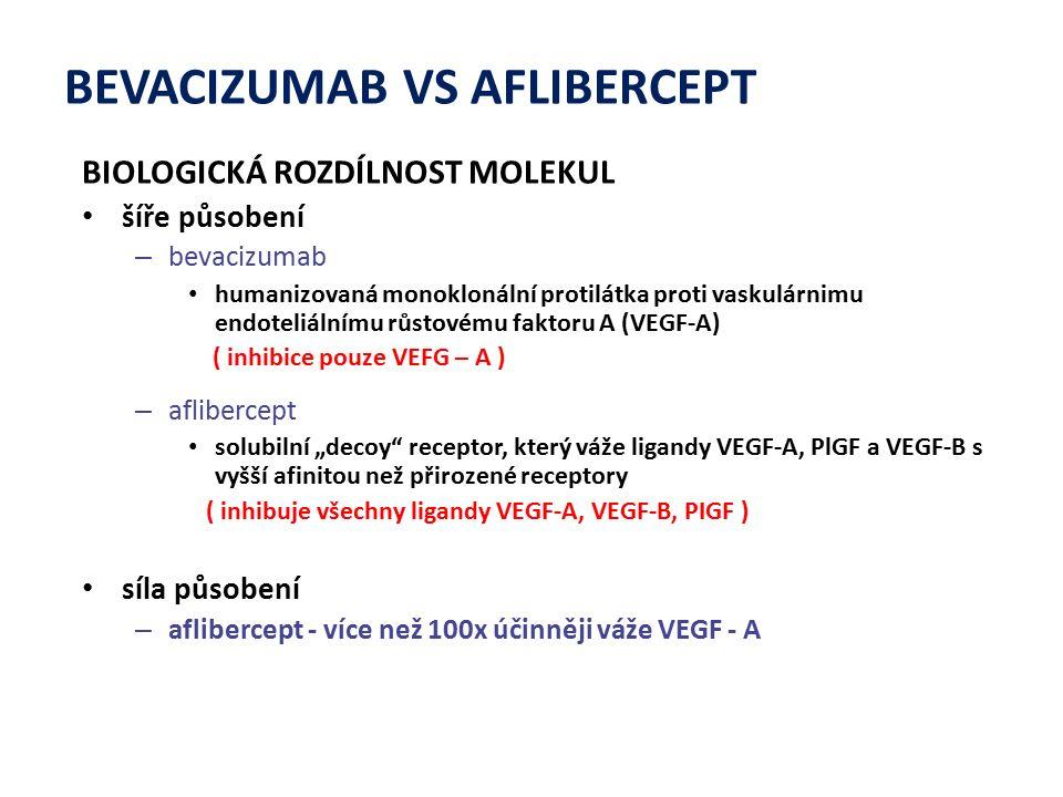 """BEVACIZUMAB VS AFLIBERCEPT BIOLOGICKÁ ROZDÍLNOST MOLEKUL šíře působení – bevacizumab humanizovaná monoklonální protilátka proti vaskulárnimu endoteliálnímu růstovému faktoru A (VEGF ‑ A) ( inhibice pouze VEFG – A ) – aflibercept solubilní """"decoy receptor, který váže ligandy VEGF ‑ A, PlGF a VEGF ‑ B s vyšší afinitou než přirozené receptory ( inhibuje všechny ligandy VEGF-A, VEGF-B, PIGF ) síla působení – aflibercept - více než 100x účinněji váže VEGF - A"""