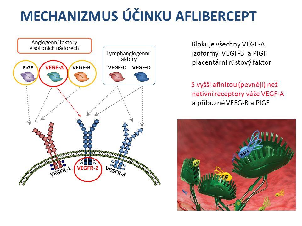 AFLIBERCEPT Rekombinantní fúzní protein s klíčovou doménou humánních VEGFR1 a 2 fúzovaných k Fc lidského IgG 1 Blokuje všechny VEGF-A izoformy,VEGF-B a placentární růstový faktor (PlGF) 2 S vysokou aktivitou váže VEGF-A a PlGF pevnějí než nativní receptory 2 Obsahuje lidské aminokyselinové sekvence 1 1.