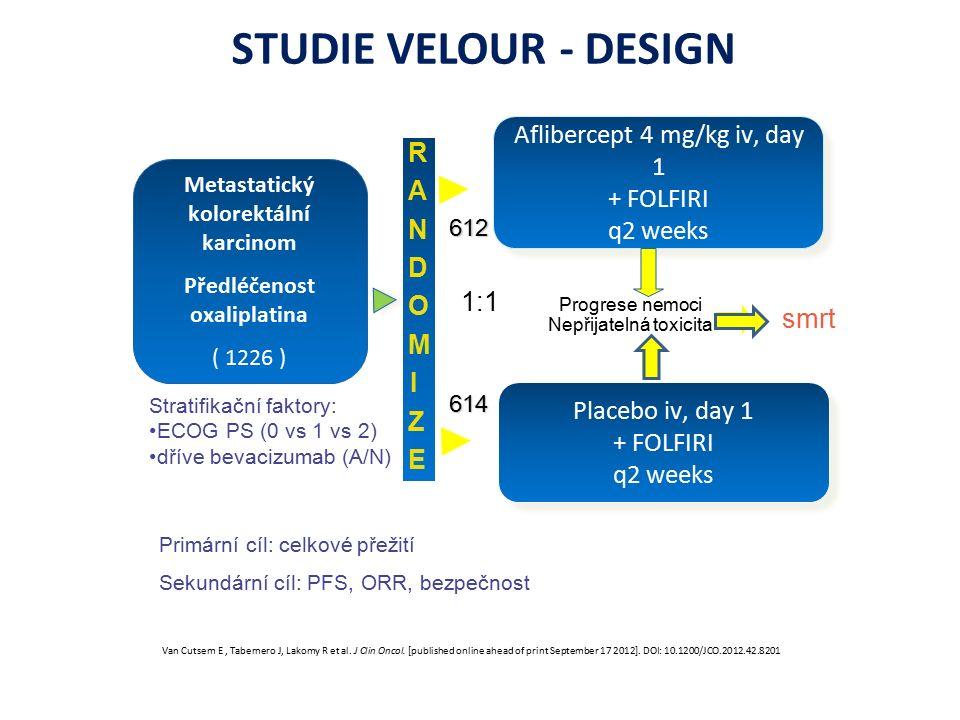 STUDIE VELOUR - DESIGN Primární cíl: celkové přežití Sekundární cíl: PFS, ORR, bezpečnost Metastatický kolorektální karcinom Předléčenost oxaliplatina ( 1226 ) RANDOMIZERANDOMIZE Aflibercept 4 mg/kg iv, day 1 + FOLFIRI q2 weeks Aflibercept 4 mg/kg iv, day 1 + FOLFIRI q2 weeks Placebo iv, day 1 + FOLFIRI q2 weeks Placebo iv, day 1 + FOLFIRI q2 weeks 1:1 Progrese nemoci Nepřijatelná toxicita smrt 612 612 614 Stratifikační faktory: ECOG PS (0 vs 1 vs 2) dříve bevacizumab (A/N) Van Cutsem E, Tabernero J, Lakomy R et al.