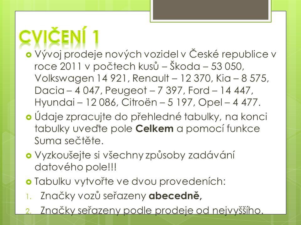  Vývoj prodeje nových vozidel v České republice v roce 2011 v počtech kusů – Škoda – 53 050, Volkswagen 14 921, Renault – 12 370, Kia – 8 575, Dacia