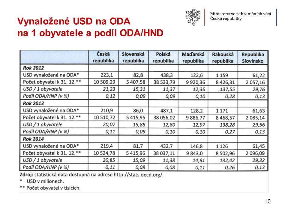 Vynaložené USD na ODA na 1 obyvatele a podíl ODA/HND 10