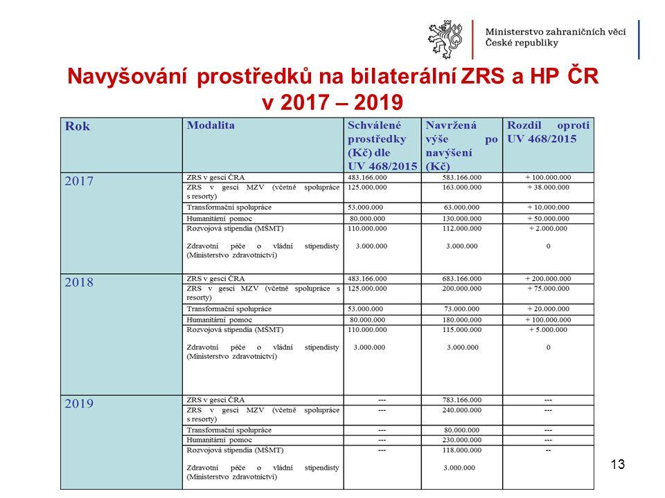 Navyšování prostředků na bilaterální ZRS a HP ČR v 2017 – 2019 13