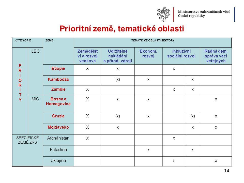 Prioritní země, tematické oblasti KATEGORIEZEMĚTEMATICKÉ OBLASTI/SEKTORY PRIORITYPRIORITY LDCZemědělst ví a rozvoj venkova Udržitelné nakládání s přír