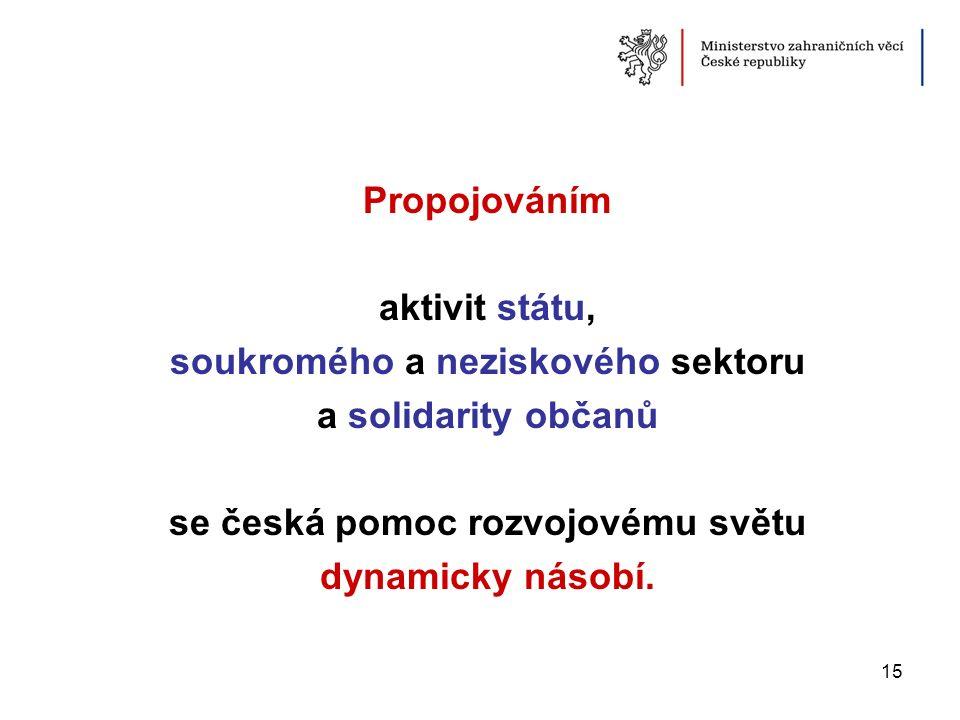 Propojováním aktivit státu, soukromého a neziskového sektoru a solidarity občanů se česká pomoc rozvojovému světu dynamicky násobí. 15