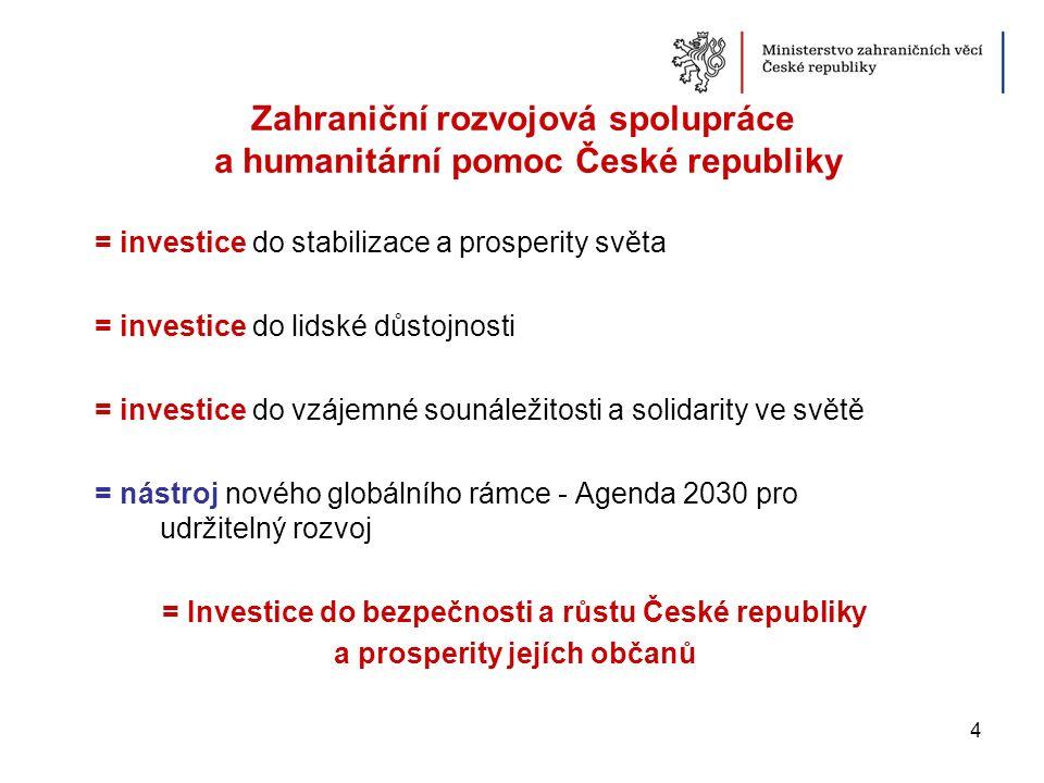 4 958 000 000 Kč 1,25 Kč za každého občana ČR na den Česká oficiální rozvojová pomoc v roce 2015 1 745 270 000 Kč z toho dvoustranná oficiální rozvojová pomoc 120 000 000 Kč z toho pro humanitární pomoc 5