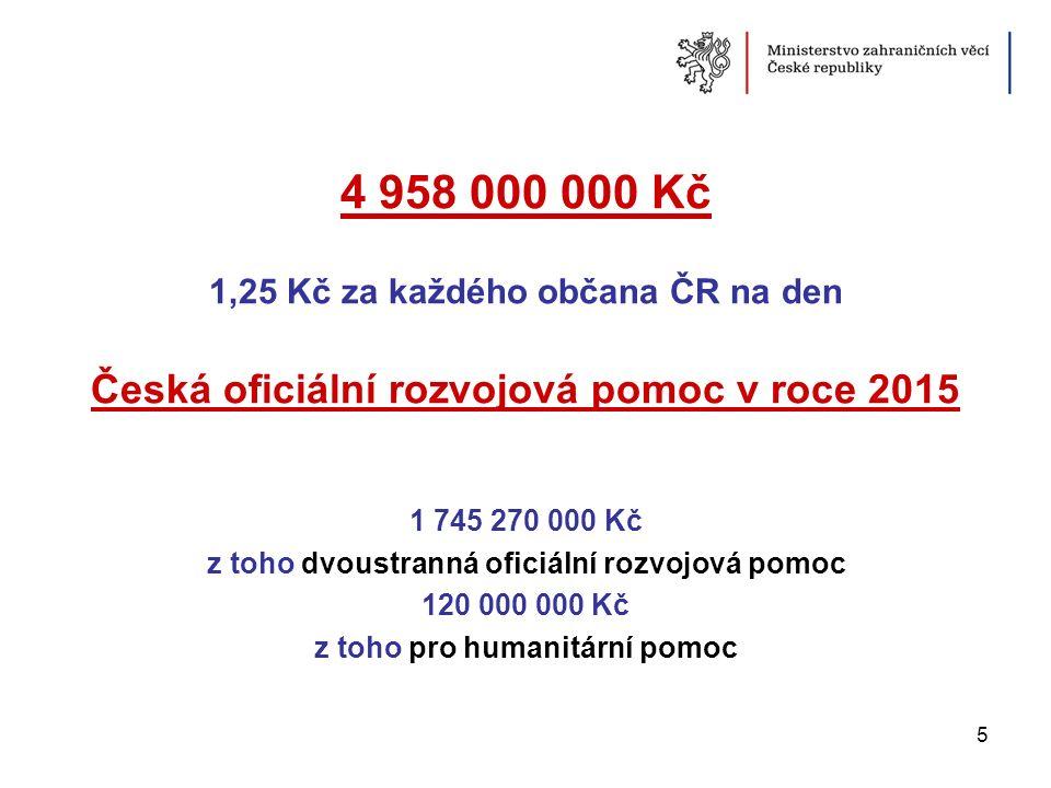 4 958 000 000 Kč 1,25 Kč za každého občana ČR na den Česká oficiální rozvojová pomoc v roce 2015 1 745 270 000 Kč z toho dvoustranná oficiální rozvojo