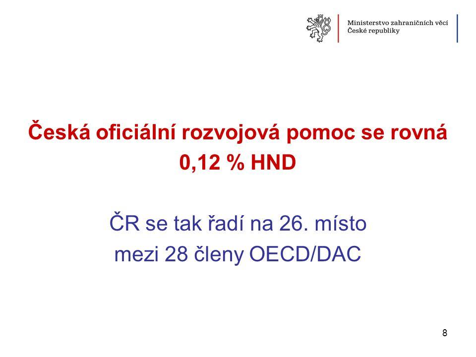 Česká oficiální rozvojová pomoc se rovná 0,12 % HND ČR se tak řadí na 26. místo mezi 28 členy OECD/DAC 8