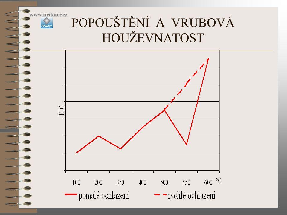 POPOUŠTĚCÍ KŘEHKOST www.prikner.cz nízkoteplotní cca 350°C - průběh popouštění a rychlost ochlazování nemá vliv, vyskytuje se u všech ocelí - neodstranitelná, opatření: krátká prodleva na Tpop.
