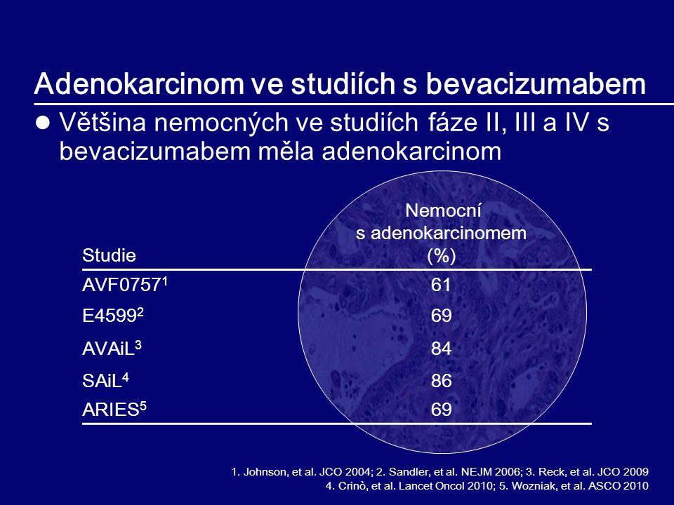 Adenokarcinom ve studiích s bevacizumabem Většina nemocných ve studiích fáze II, III a IV s bevacizumabem měla adenokarcinom Studie Nemocní s adenokar