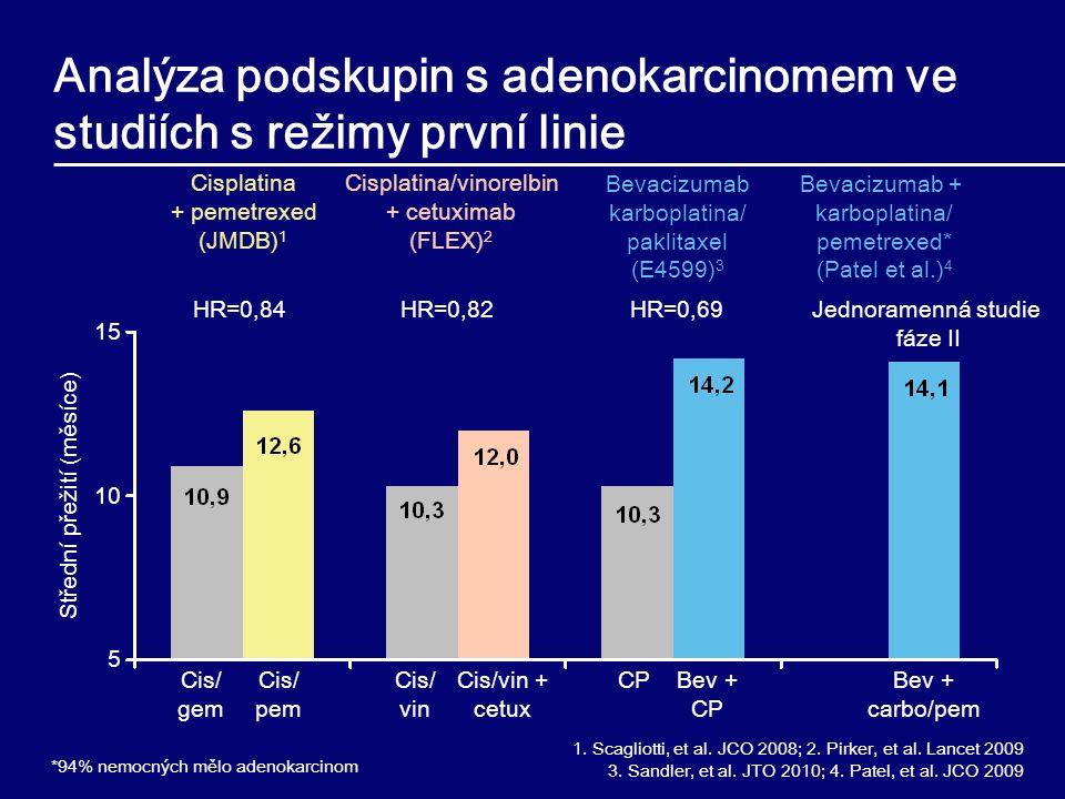 Střední přežití (měsíce) 15 10 5 Bev + CP CP 1. Scagliotti, et al. JCO 2008; 2. Pirker, et al. Lancet 2009 3. Sandler, et al. JTO 2010; 4. Patel, et a