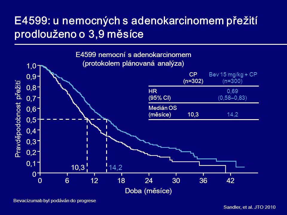 Sandler, et al. JTO 2010 E4599: u nemocných s adenokarcinomem přežití prodlouženo o 3,9 měsíce 06121824303642 1,0 0,9 0,8 0,7 0,6 0,5 0,4 0,3 0,2 0,1