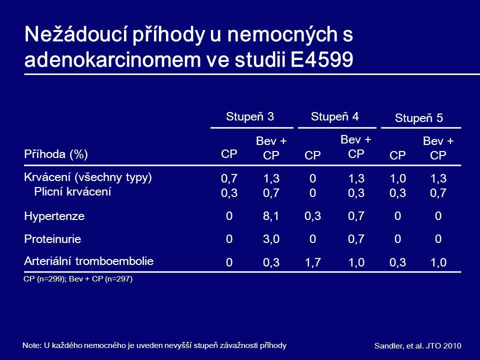 Nežádoucí příhody u nemocných s adenokarcinomem ve studii E4599 Stupeň 3Stupeň 4Stupeň 5 Příhoda (%)CP Bev + CPCP Bev + CPCP Bev + CP Krvácení (všechny typy) Plicní krvácení 0,7 0,3 1,3 0,70 1,3 0,3 1,0 0,3 1,3 0,7 Hypertenze08,10,30,700 Proteinurie03,000,700 Arteriální tromboembolie00,31,71,00,31,0 CP (n=299); Bev + CP (n=297) Note: U každého nemocného je uveden nevyšší stupeň závažnosti příhody Sandler, et al.
