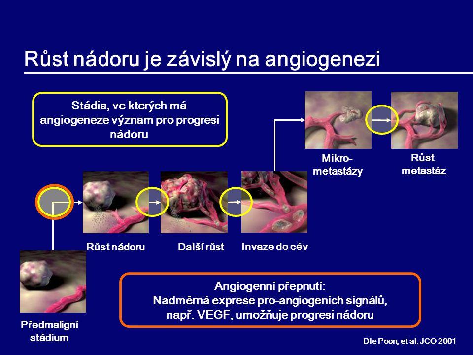 Růst nádoru je závislý na angiogenezi Dle Poon, et al. JCO 2001 Předmaligní stádium Další růst Růst nádoru Invaze do cév Mikro- metastázy Růst metastá