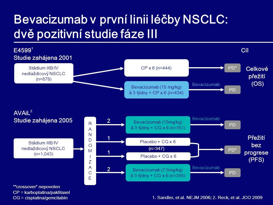 Bevacizumab v první linii léčby NSCLC: dvě pozitivní studie fáze III PD PD* Bevacizumab Placebo + CG x 6 Bevacizumab (15mg/kg) à 3 týdny + CG x 6 (n=351) Bevacizumab (7.5mg/kg) à 3 týdny + CG x 6 (n=345) Stádium IIIB/IV nedlaždicový NSCLC (n=1,043) Bevacizumab CP x 6 (n=444) PD* PD E4599 1 Studie zahájena 2001 AVAiL 2 Studie zahájena 2005 * crossover nepovolen CP = karboplatina/paklitaxel CG = cisplatina/gemcitabin Stádium IIIB/IV nedlaždicový NSCLC (n=878) Bevacizumab (15 mg/kg) à 3 týdny + CP x 6 (n=434) Bevacizumab Placebo + CG x 6 2 2 1 1 (n=347) RANDOMIZACERANDOMIZACE Celkové přežití (OS) Přežití bez progrese (PFS) Cíl 1.