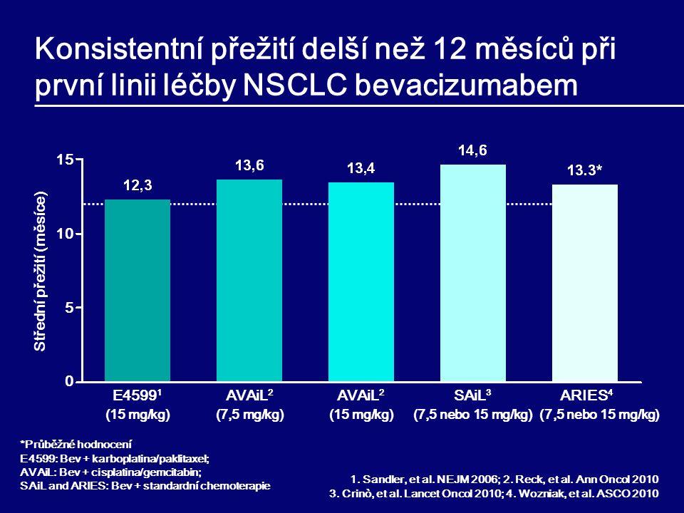 Stádium IIIB/IV nedlaždicový NSCLC (n=2 212) Bevacizumab (7,5 nebo 15 mg/kg) à 3 týdny + chemoterapie* (až 6 cyklů) SAiL: Bezpečnost Avastinu u plic (Safety of Avastin in Lung (MO19390)) PD Bevacizumab SAiL: bevacizumab v klinické praxi *Jakýkoli standardní režim chemoterapie pro první linii léčby NSCLC Primární cíl: bezpečnost 86 % nemocných mělo adenokarcinom Crinò, et al.