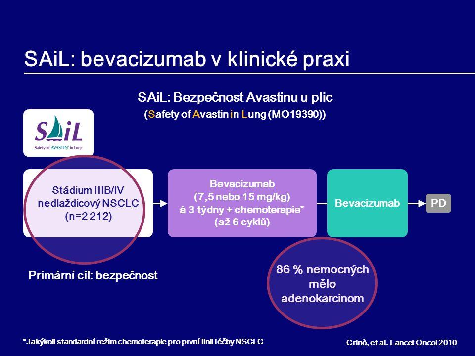 SAiL ITT (n=2,212) Střední věk, roky (rozptyl)58,8 (24–86) Muži/ženy, %60/40 ECOG PS 0 / 1 / 2, %37/57/6 Kuřáctví, % Nekuřáci / ex-kuřáci / kuřáci 30/46/24 Histologie, % Adenokarcinom / BAC / jiná86/2/12 Centrálně lokalizovaný nádor, %26 Nádor s kavitací, %3 Medikace, % Kardiovaskulární Antikoagulancia (profylaxe) 73 32 4 Stav genu EGFR (aktivující mutace) nebyl znám SAiL: vstupní charakteristiky Crinò, et al.