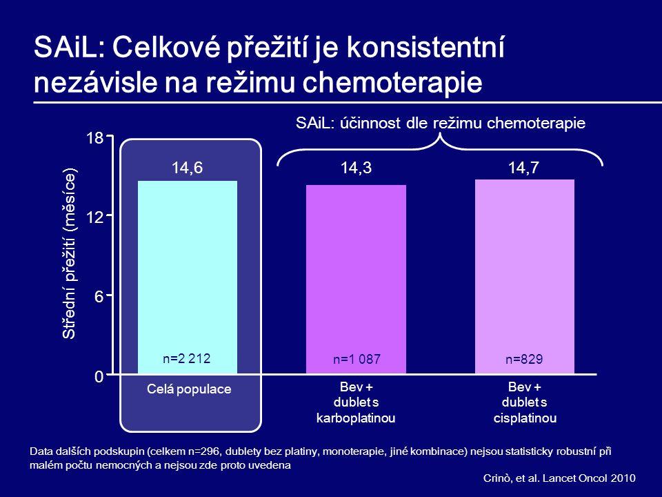 SAiL: Celkové přežití je konsistentní nezávisle na režimu chemoterapie Střední přežití (měsíce) 18 12 6 0 14,3 Celá populace 14,6 Data dalších podskupin (celkem n=296, dublety bez platiny, monoterapie, jiné kombinace) nejsou statisticky robustní při malém počtu nemocných a nejsou zde proto uvedena 14,7 Bev + dublet s karboplatinou Bev + dublet s cisplatinou SAiL: účinnost dle režimu chemoterapie n=1 087n=829 n=2 212 Crinò, et al.