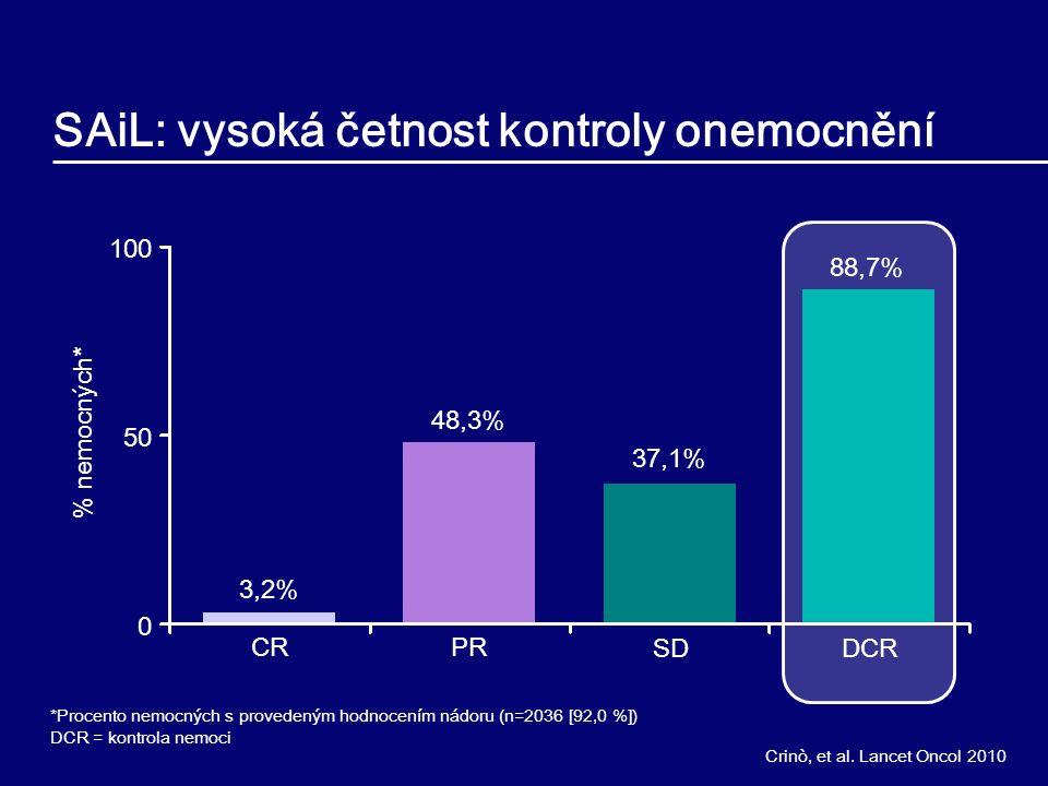 SAiL: vysoká četnost kontroly onemocnění % nemocných* 100 50 0 3,2% 48,3% 37,1% 88,7% DCRSD CRPR *Procento nemocných s provedeným hodnocením nádoru (n=2036 [92,0 %]) DCR = kontrola nemoci Crinò, et al.