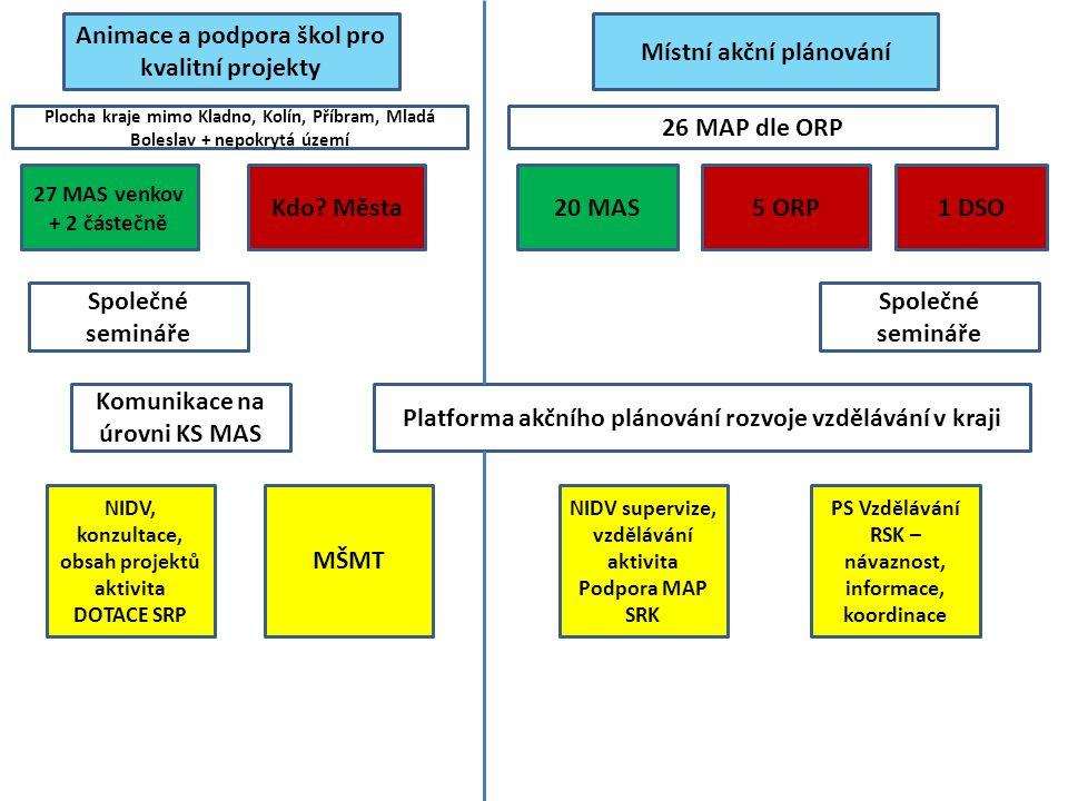Animace a podpora škol pro kvalitní projekty Místní akční plánování Plocha kraje mimo Kladno, Kolín, Příbram, Mladá Boleslav + nepokrytá území 26 MAP