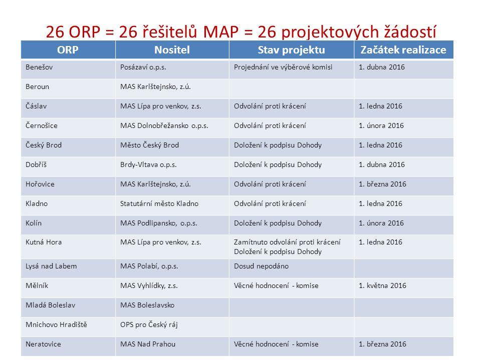 26 ORP = 26 řešitelů MAP = 26 projektových žádostí ORPNositelStav projektuZačátek realizace BenešovPosázaví o.p.s.Projednání ve výběrové komisi1.