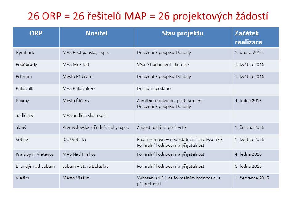 26 ORP = 26 řešitelů MAP = 26 projektových žádostí ORPNositelStav projektuZačátek realizace NymburkMAS Podlipansko, o.p.s.Doložení k podpisu Dohody1.
