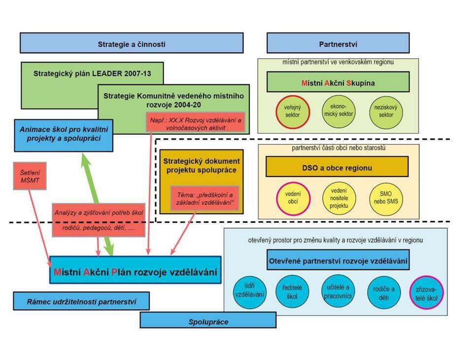Platforma řešitelů MAP v kraji Schází se 1x za 3 měsíce Zpracovatelé (MAS, DSO a ORP) Vedoucí Mgr.