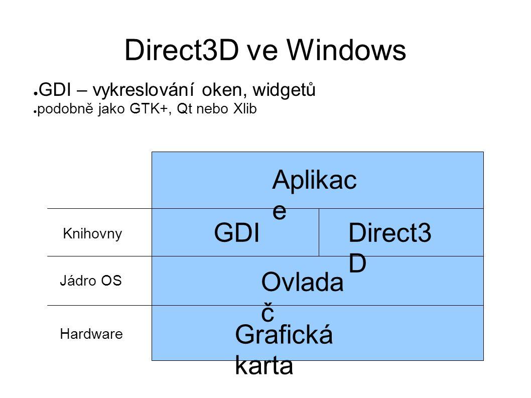 Direct3D ve Windows Grafická karta Ovlada č GDI Direct3 D Aplikac e ● GDI – vykreslování oken, widgetů ● podobně jako GTK+, Qt nebo Xlib Jádro OS Knihovny Hardware
