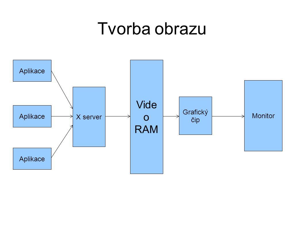 Tvorba obrazu Vide o RAM Aplikace X server Grafický čip Monitor