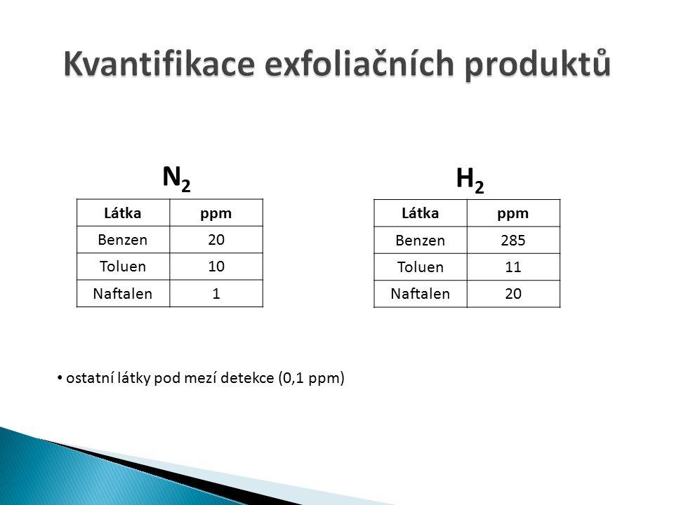 N 2 H 2 Látkappm Benzen20 Toluen10 Naftalen1 Látkappm Benzen285 Toluen11 Naftalen20 ostatní látky pod mezí detekce (0,1 ppm)