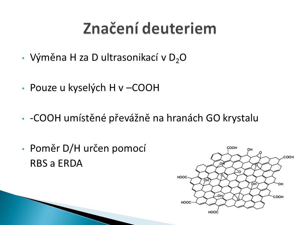 Výměna H za D ultrasonikací v D 2 O Pouze u kyselých H v –COOH -COOH umístěné převážně na hranách GO krystalu Poměr D/H určen pomocí RBS a ERDA