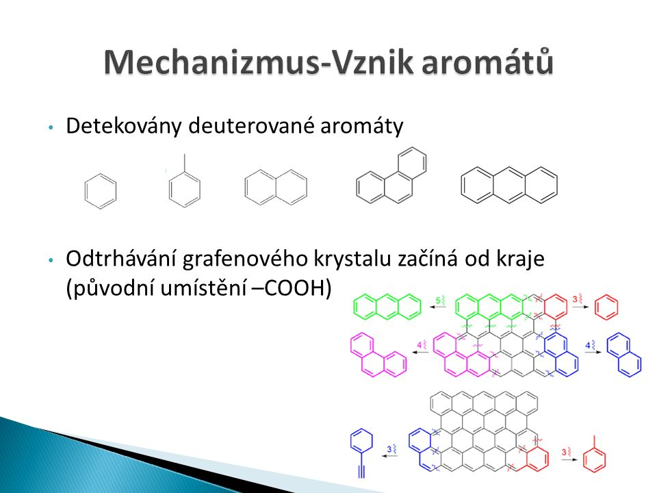 Detekovány deuterované aromáty Odtrhávání grafenového krystalu začíná od kraje (původní umístění –COOH)