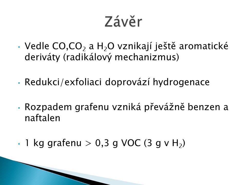 Vedle CO,CO 2 a H 2 O vznikají ještě aromatické deriváty (radikálový mechanizmus) Redukci/exfoliaci doprovází hydrogenace Rozpadem grafenu vzniká převážně benzen a naftalen 1 kg grafenu > 0,3 g VOC (3 g v H 2 )