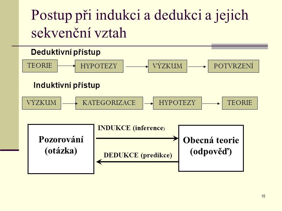 18 Postup při indukci a dedukci a jejich sekvenční vztah TEORIE HYPOTEZYVÝZKUMPOTVRZENÍ Deduktivní přístup VÝZKUMKATEGORIZACEHYPOTEZYTEORIE Induktivní