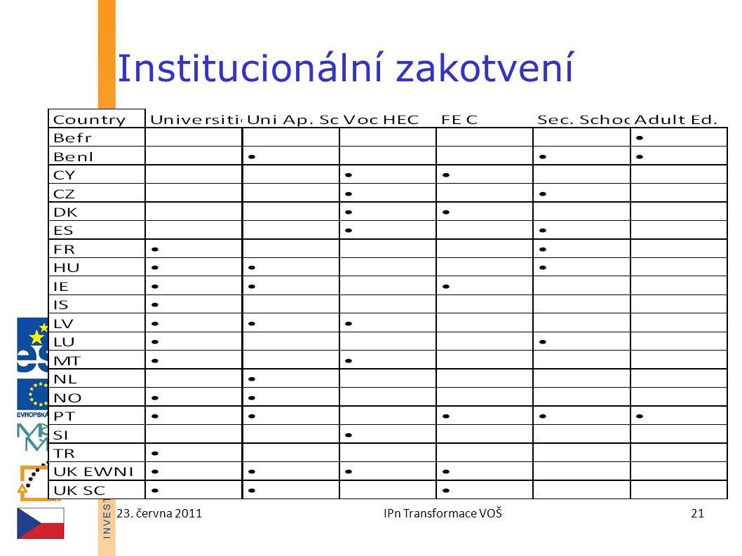 23. června 2011IPn Transformace VOŠ21 Institucionální zakotvení